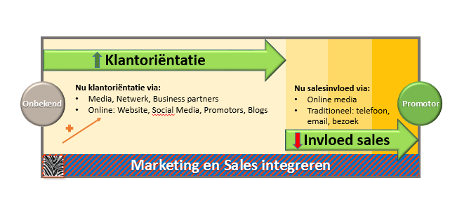 de integratie van van marketing en sales bij social selling